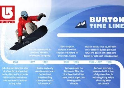 Burton Timeline