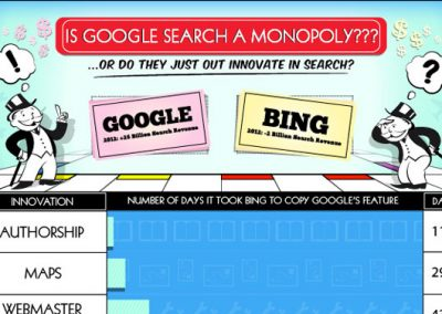 Is Google Search a Monopoly?